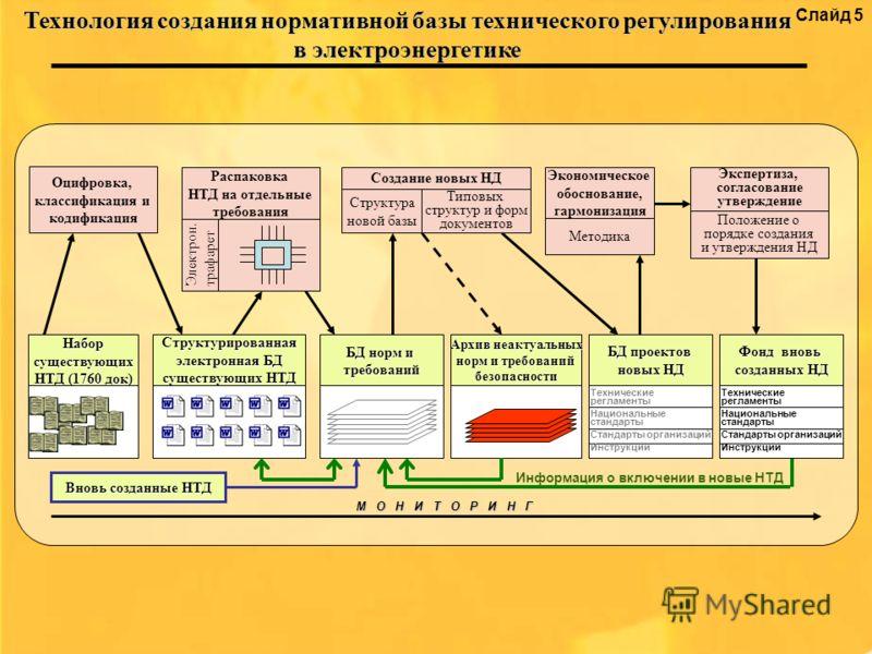 Слайд 5 Технология создания нормативной базы технического регулирования в электроэнергетике Оцифровка, классификация и кодификация Создание новых НД Типовых структур и форм документов Структура новой базы Экспертиза, согласование утверждение Набор су