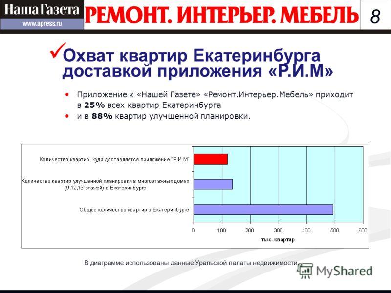 8 В диаграмме использованы данные Уральской палаты недвижимости. Приложение к «Нашей Газете» «Ремонт.Интерьер.Мебель» приходит в 25% всех квартир Екатеринбурга и в 88% квартир улучшенной планировки. Охват квартир Екатеринбурга доставкой приложения «Р
