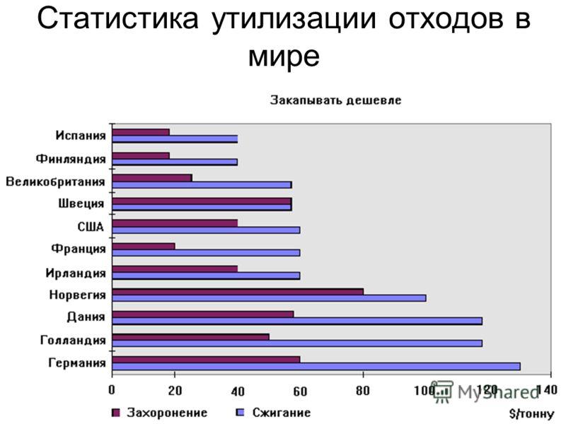 Статистика утилизации отходов в мире