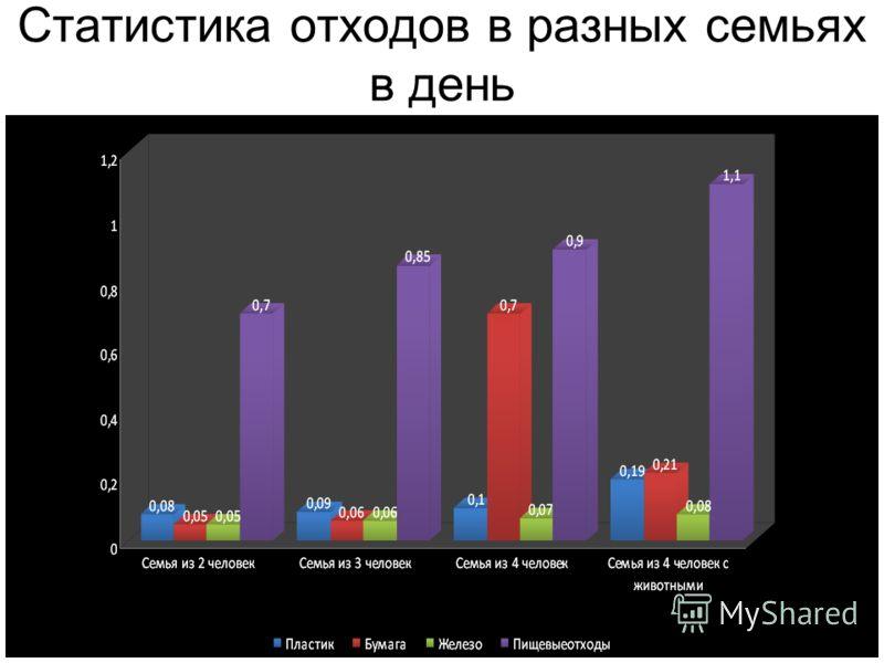 Статистика отходов в разных семьях в день