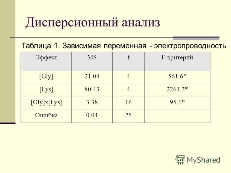 17 Дисперсионный анализ Таблица 1. Зависимая переменная - электропроводность ЭффектMSfF-критерий [Gly]21.044561.6* [Lys]80.4342261.3* [Gly]x[Lys]3.381695.1* Ошибка0.0425