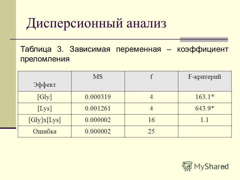 19 Дисперсионный анализ Таблица 3. Зависимая переменная – коэффициент преломления Эффект MSfF-критерий [Gly]0.0003194163.1* [Lys]0.0012614643.9* [Gly]x[Lys]0.000002161.1 Ошибка0.00000225