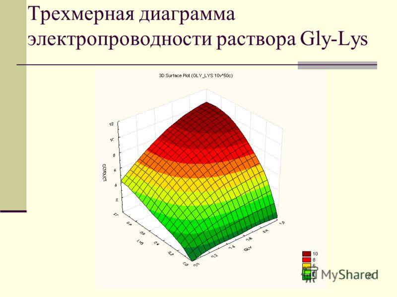 20 Трехмерная диаграмма электропроводности раствора Gly-Lys