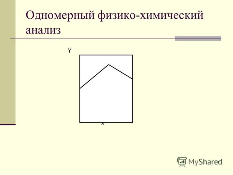 6 Одномерный физико-химический анализ Y x