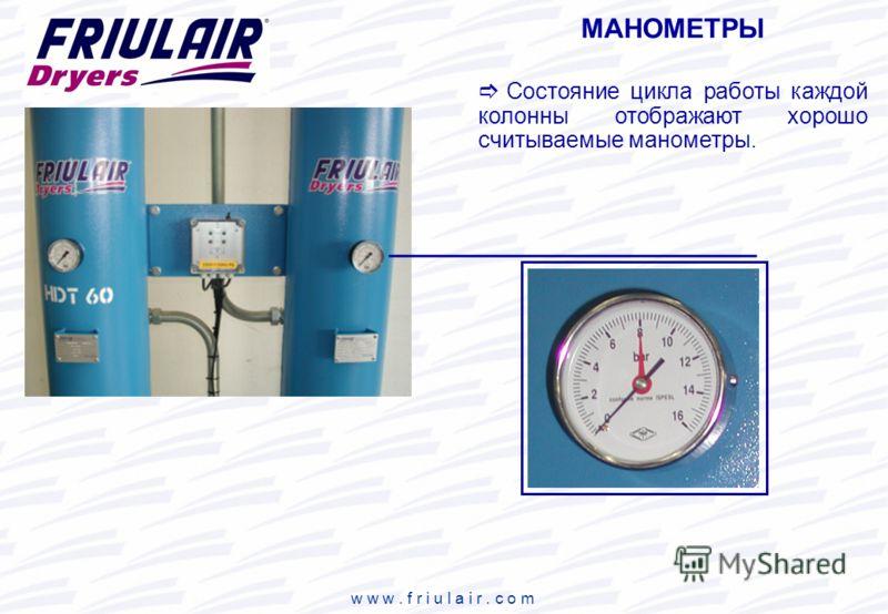 w w w. f r i u l a i r. c o m МАНОМЕТРЫ Состояние цикла работы каждой колонны отображают хорошо считываемые манометры.