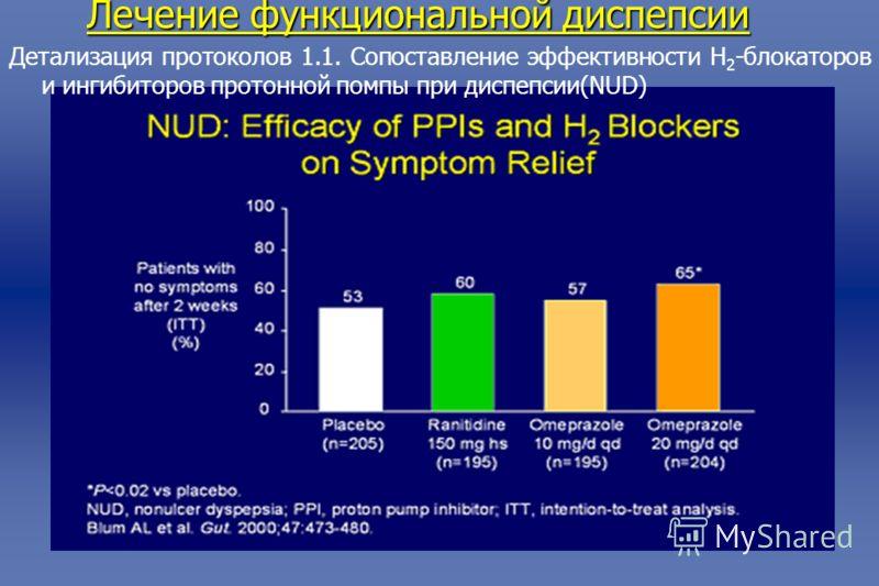 Лечение функциональной диспепсии Детализация протоколов 1.1. Сопоставление эффективности Н 2 -блокаторов и ингибиторов протонной помпы при диспепсии(NUD)