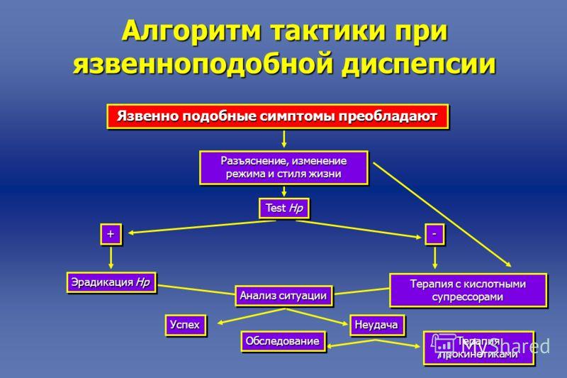 Алгоритм тактики при язвенноподобной диспепсии Язвенно подобные симптомы преобладают Разъяснение, изменение режима и стиля жизни Test Hp ++-- Эрадикация Hp УспехУспехНеудачаНеудача Терапия с кислотными супрессорами ОбследованиеОбследование Терапия пр