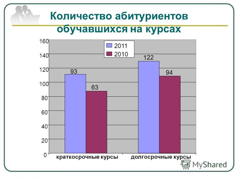Количество абитуриентов обучавшихся на курсах 93 122 63 94 0 20 40 60 80 100 120 140 160 краткосрочные курсыдолгосрочные курсы 2011 2010