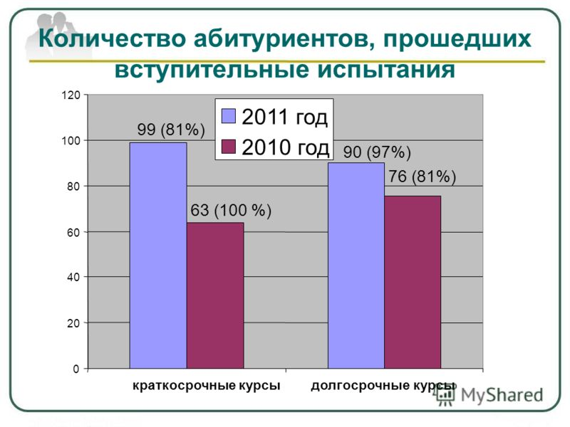 Количество абитуриентов, прошедших вступительные испытания 99 (81%) 90 (97%) 63 (100 %) 76 (81%) 0 20 40 60 80 100 120 2011 год 2010 год краткосрочные курсыдолгосрочные курсы