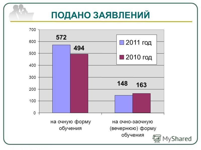 ПОДАНО ЗАЯВЛЕНИЙ 494 572 148 163 0 100 200 300 400 500 600 700 на очную форму обучения на очно-заочную (вечернюю) форму обучения 2011 год 2010 год