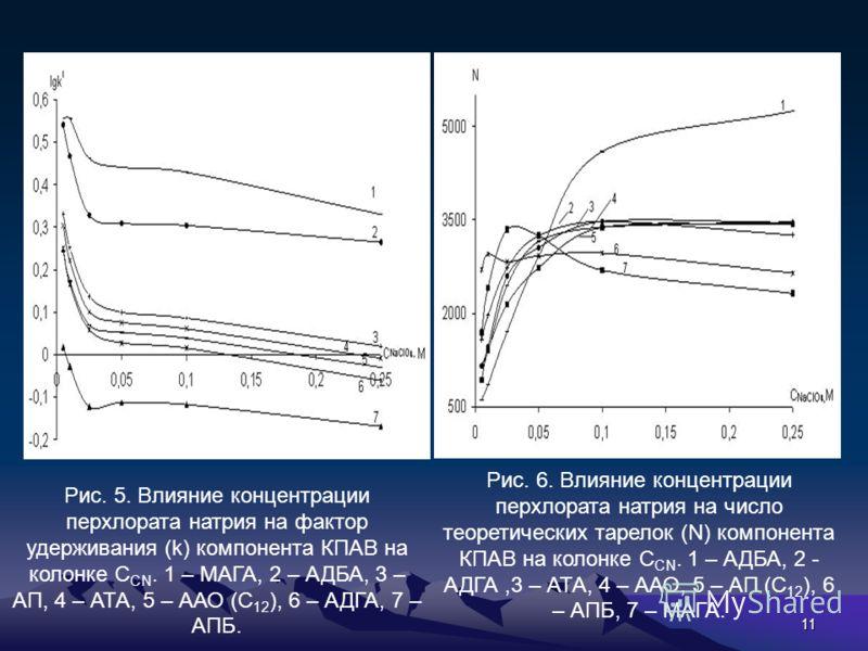 11 Рис. 5. Влияние концентрации перхлората натрия на фактор удерживания (k) компонента КПАВ на колонке С СN. 1 – МАГА, 2 – АДБА, 3 – АП, 4 – АТА, 5 – ААО (С 12 ), 6 – АДГА, 7 – АПБ. Рис. 6. Влияние концентрации перхлората натрия на число теоретически