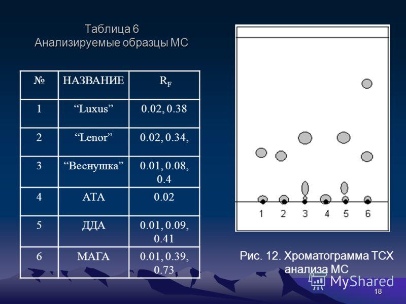 18 Таблица 6 Анализируемые образцы МС НАЗВАНИЕ RF RF 1Luxus0.02, 0.38 2Lenor0.02, 0.34, 3Веснушка0.01, 0.08, 0.4 4АТА0.02 5ДДА0.01, 0.09, 0.41 6МАГА0.01, 0.39, 0.73 Рис. 12. Хроматограмма ТСХ анализа МС