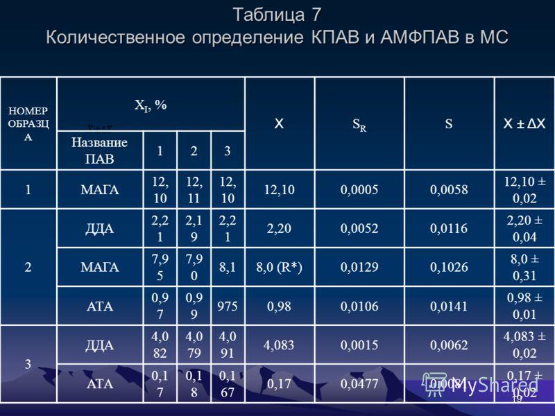 19 Таблица 7 Количественное определение КПАВ и АМФПАВ в МС НОМЕР ОБРАЗЦ А Х I, % Х SRSR S X ± ΔX Название ПАВ 123 1МАГА 12, 10 12, 11 12, 10 0,00050,0058 12,10 ± 0,02 2 ДДА 2,2 1 2,1 9 2,2 1 2,200,00520,0116 2,20 ± 0,04 МАГА 7,9 5 7,9 0 8,18,0 (R*)0,