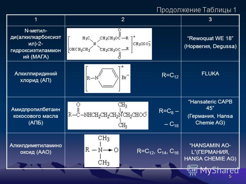 5 Продолжение Таблицы 1 123 N-метил- ди(алкилкарбоксиэт ил)-2- гидроксиэтиламмон ий (МАГА) Rewoquat WE 18 (Норвегия, Degussa) Алкилпиридиний хлорид (АП) R=C 12 FLUKA Амидпропилбетаин кокосового масла (АПБ) R=C 8 – – C 18 Hansateric CAPB 45 (Германия,