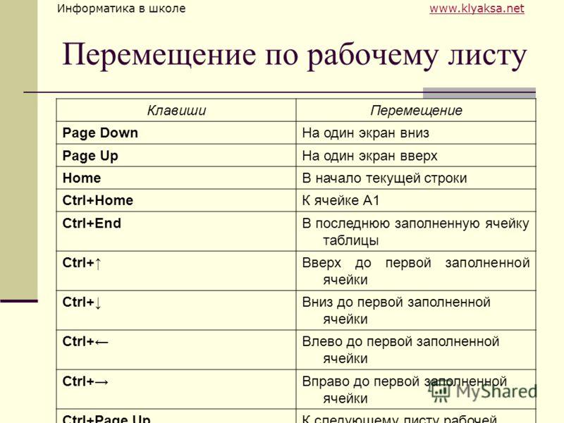 Информатика в школе www.klyaksa.netwww.klyaksa.net Перемещение по рабочему листу КлавишиПеремещение Page DownНа один экран вниз Page UpНа один экран вверх HomeВ начало текущей строки Ctrl+HomeК ячейке А1 Ctrl+EndВ последнюю заполненную ячейку таблицы
