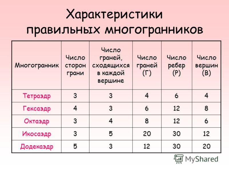 Характеристики правильных многогранников Многогранник Число сторон грани Число граней, сходящихся в каждой вершине Число граней (Г) Число ребер (Р) Число вершин (В) Тетраэдр33464 Гексаэдр436128 Октаэдр348126 Икосаэдр35203012 Додекаэдр53123020