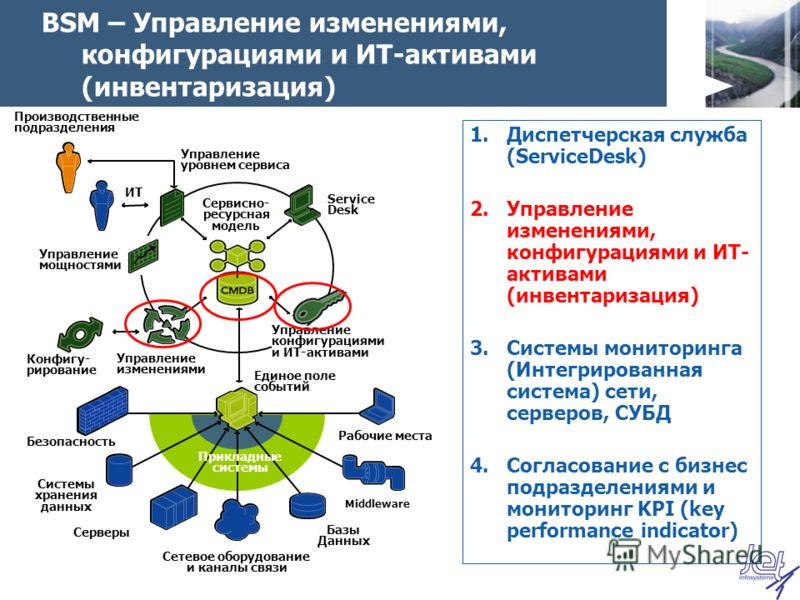 BSM – Управление изменениями, конфигурациями и ИТ-активами (инвентаризация) 1.Диспетчерская служба (ServiceDesk) 2.Управление изменениями, конфигурациями и ИТ- активами (инвентаризация) 3.Системы мониторинга (Интегрированная система) сети, серверов,