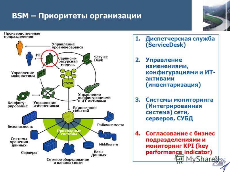 BSM – Приоритеты организации 1.Диспетчерская служба (ServiceDesk) 2.Управление изменениями, конфигурациями и ИТ- активами (инвентаризация) 3.Системы мониторинга (Интегрированная система) сети, серверов, СУБД 4.Согласование с бизнес подразделениями и