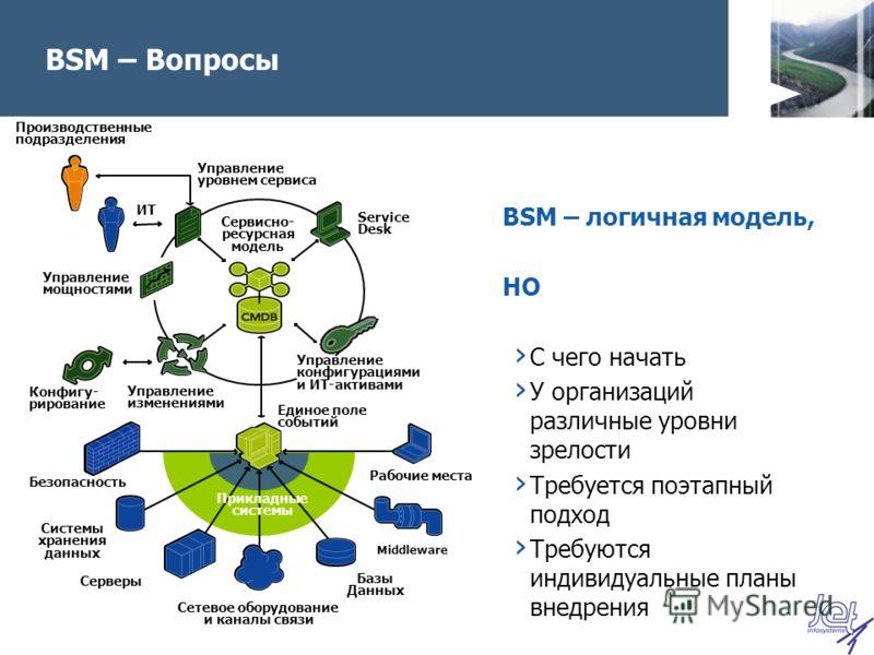 BSM – Вопросы BSM – логичная модель, НО С чего начать У организаций различные уровни зрелости Требуется поэтапный подход Требуются индивидуальные планы внедрения Сервисно- ресурсная модель Управление уровнем сервиса Управление изменениями Безопасност