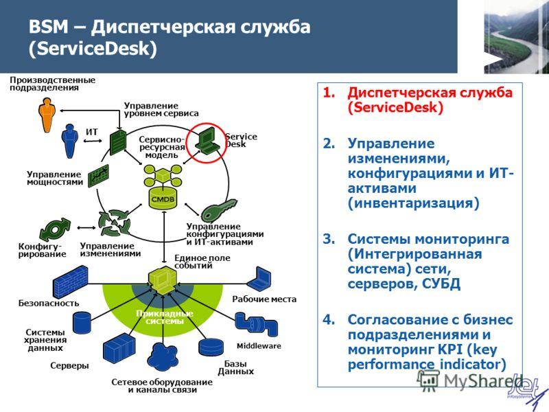 BSM – Диспетчерская служба (ServiceDesk) 1.Диспетчерская служба (ServiceDesk) 2.Управление изменениями, конфигурациями и ИТ- активами (инвентаризация) 3.Системы мониторинга (Интегрированная система) сети, серверов, СУБД 4.Согласование с бизнес подраз