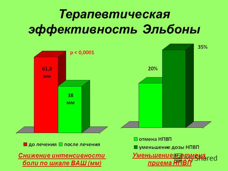 Терапевтическая эффективность Эльбоны Снижение интенсивности боли по шкале ВАШ (мм) Уменьшение и отмена приема НПВП p < 0,0001