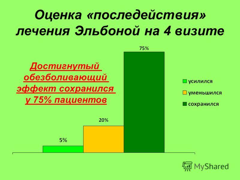 Оценка «последействия» лечения Эльбоной на 4 визите Достигнутый обезболивающий эффект сохранился у 75% пациентов