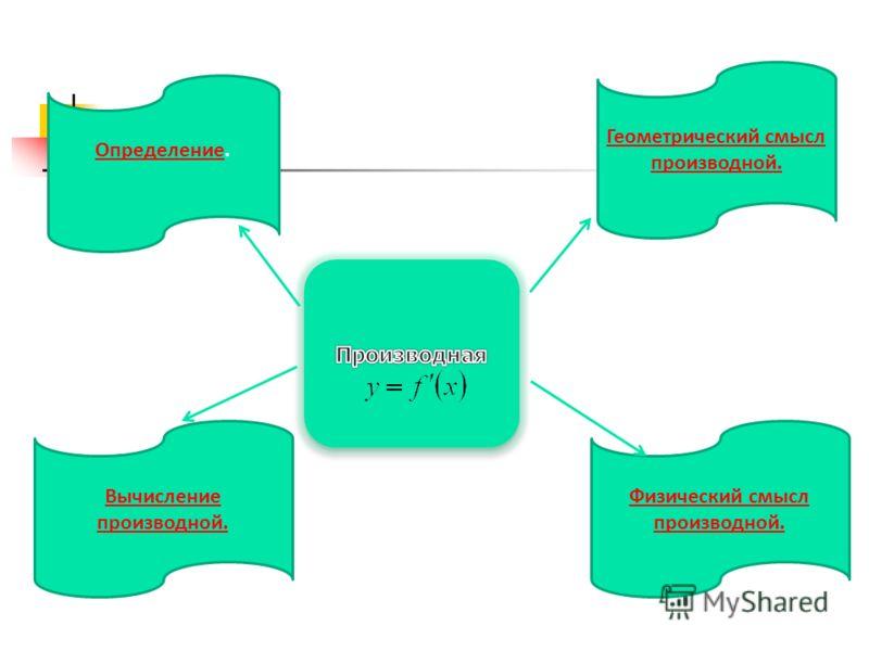ОпределениеОпределение. Геометрический смысл производной. Физический смысл производной. Вычисление производной.