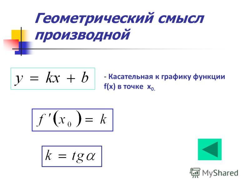 Геометрический смысл производной - Касательная к графику функции f(x) в точке x 0.