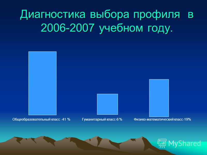 Диагностика выбора профиля в 2006-2007 учебном году. Общеобразовательный класс -41 % Гуманитарный класс-6 % Физико-математический класс-19%