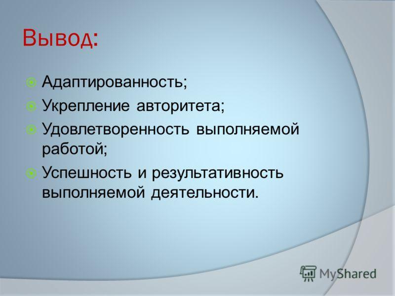 Вывод: Адаптированность; Укрепление авторитета; Удовлетворенность выполняемой работой; Успешность и результативность выполняемой деятельности.