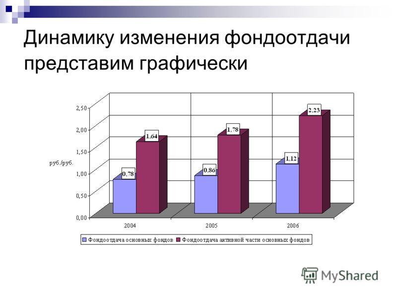 Динамику изменения фондоотдачи представим графически