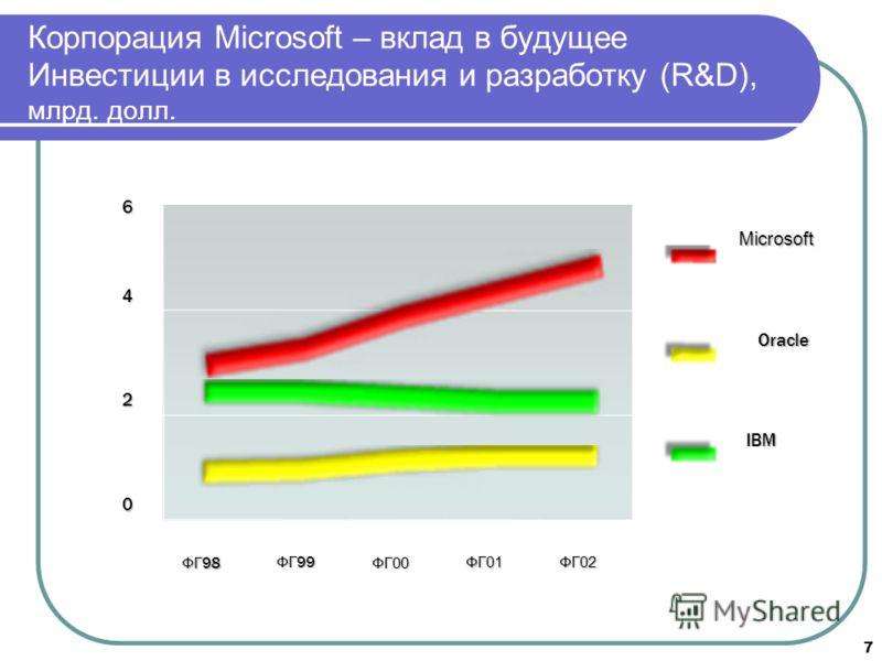 7 Корпорация Microsoft – вклад в будущее Инвестиции в исследования и разработку (R&D), млрд. долл. 0 2 4 6 ФГ 98 ФГ 99 ФГ00 ФГ01 ФГ02 Microsoft Oracle IBM