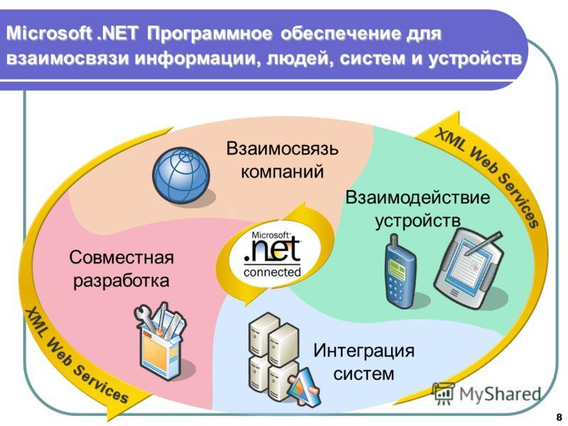 8 Microsoft.NETПрограммное обеспечение для взаимосвязи информации, людей, систем и устройств Microsoft.NET Программное обеспечение для взаимосвязи информации, людей, систем и устройств Интеграция систем Взаимосвязь компаний Взаимодействие устройств С