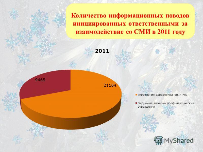 Количество информационных поводов инициированных ответственными за взаимодействие со СМИ в 2011 году