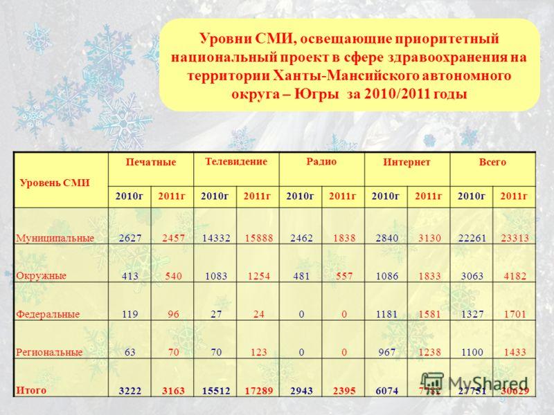 Уровни СМИ, освещающие приоритетный национальный проект в сфере здравоохранения на территории Ханты-Мансийского автономного округа – Югры за 2010/2011 годы Уровень СМИ ПечатныеТелевидениеРадиоИнтернетВсего 2010г2011г2010г2011г2010г2011г2010г2011г2010