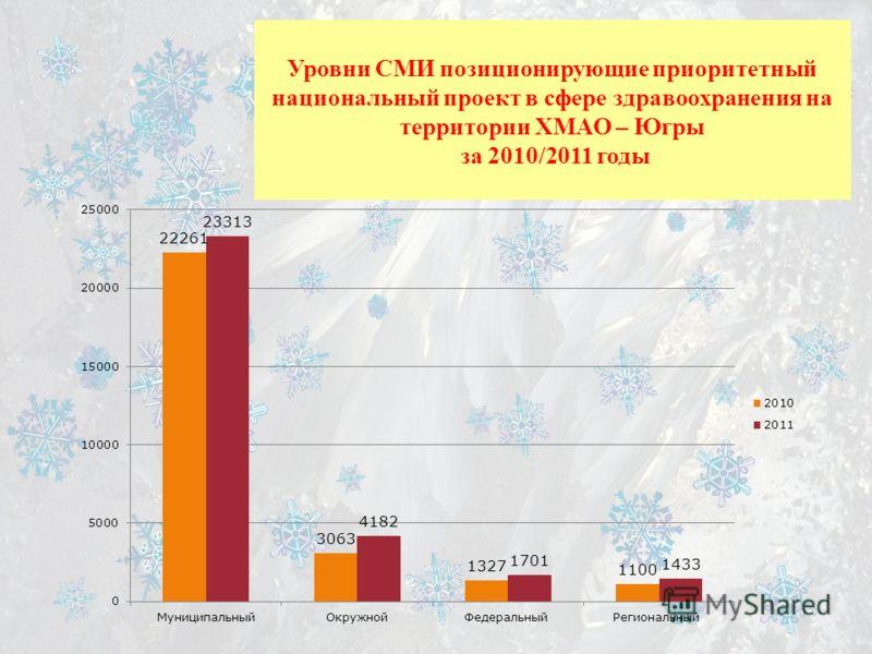 Уровни СМИ позиционирующие приоритетный национальный проект в сфере здравоохранения на территории ХМАО – Югры за 2010/2011 годы