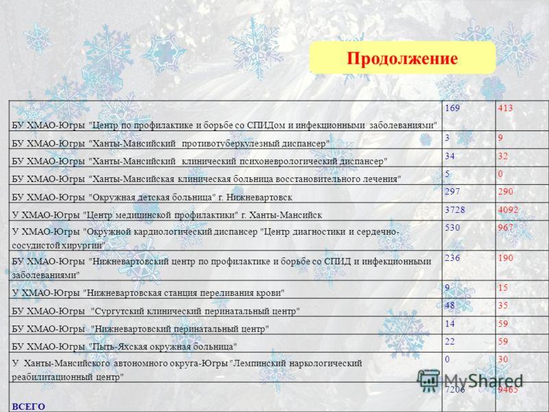 Чайковская городская больница кабинеты