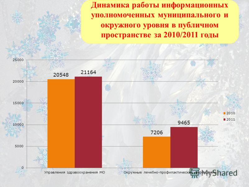 Динамика работы информационных уполномоченных муниципального и окружного уровня в публичном пространстве за 2010/2011 годы