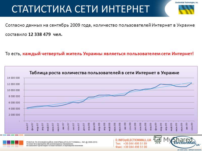 СТАТИСТИКА СЕТИ ИНТЕРНЕТ Согласно данных на сентябрь 2009 года, количество пользователей Интернет в Украине составило 12 338 479 чел. То есть, каждый четвертый житель Украины являеться пользователем сети Интернет!