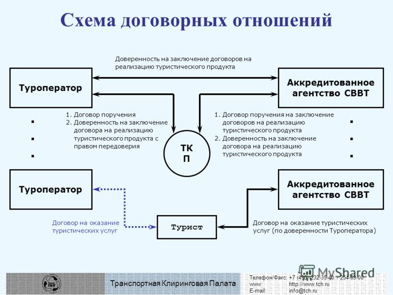 Схема договорных отношений