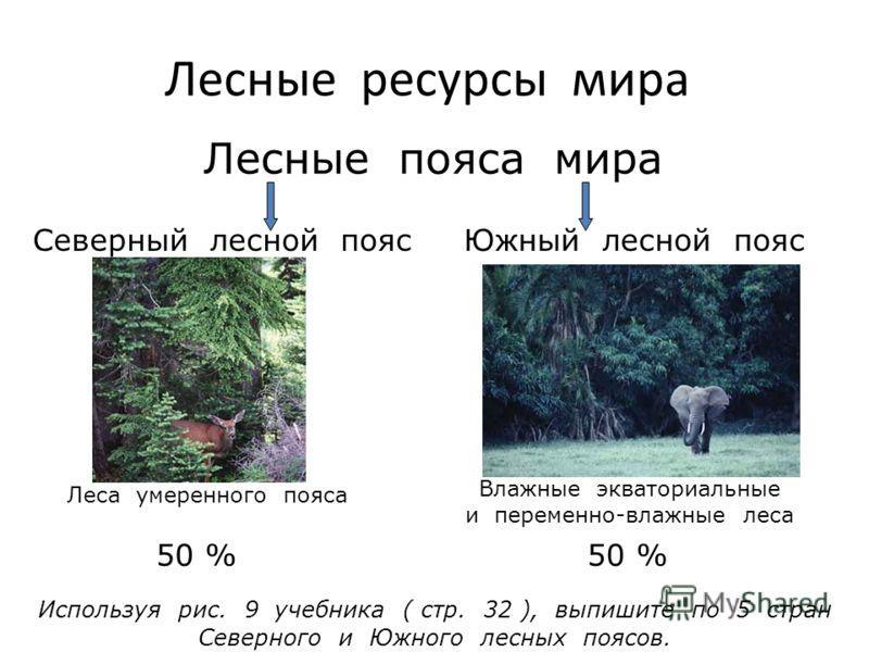 Лесные ресурсы мира Лесные пояса мира Северный лесной поясЮжный лесной пояс Леса умеренного пояса Влажные экваториальные и переменно-влажные леса Используя рис. 9 учебника ( стр. 32 ), выпишите по 5 стран Северного и Южного лесных поясов. 50 %