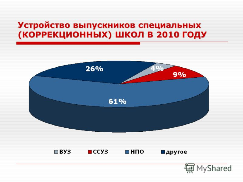 Устройство выпускников специальных (КОРРЕКЦИОННЫХ) ШКОЛ В 2010 ГОДУ