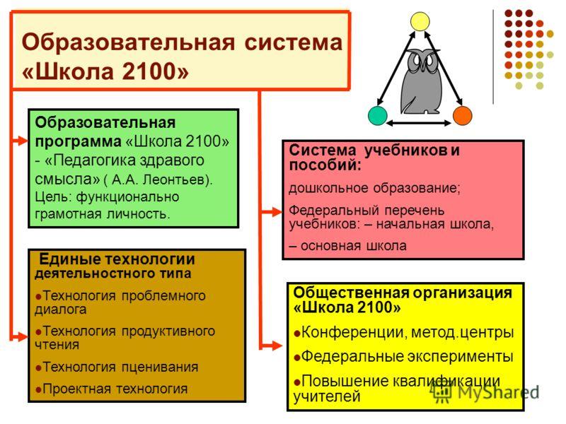Образовательная система «Школа 2100» Образовательная программа «Школа 2100» - «Педагогика здравого смысла» ( А.А. Леонтьев). Цель: функционально грамотная личность. Единые технологии деятельностного типа Технология проблемного диалога Технология прод