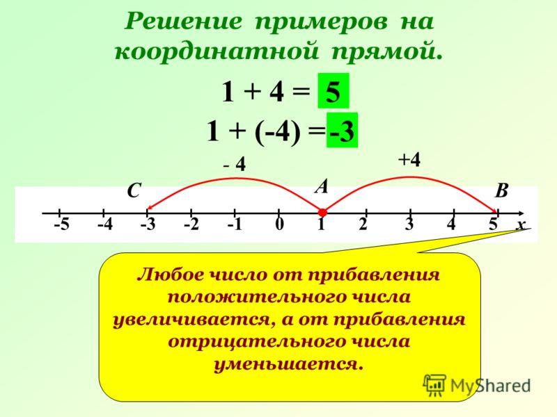 Решение примеров на координатной прямой. -5 -4 -3 -2 -1 0 1 2 3 4 5 х 1 + 4 = +4 А В 5 1 + (-4) = - 4 С -3 Любое число от прибавления положительного числа увеличивается, а от прибавления отрицательного числа уменьшается.
