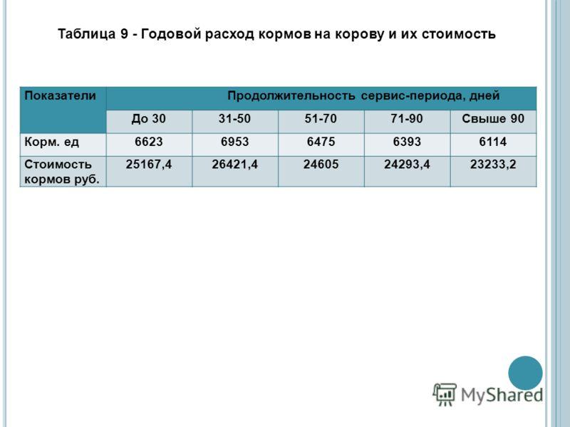 Таблица 9 - Годовой расход кормов на корову и их стоимость Показатели Продолжительность сервис-периода, дней До 3031-5051-7071-90Свыше 90 Корм. ед66236953647563936114 Стоимость кормов руб. 25167,426421,42460524293,423233,2