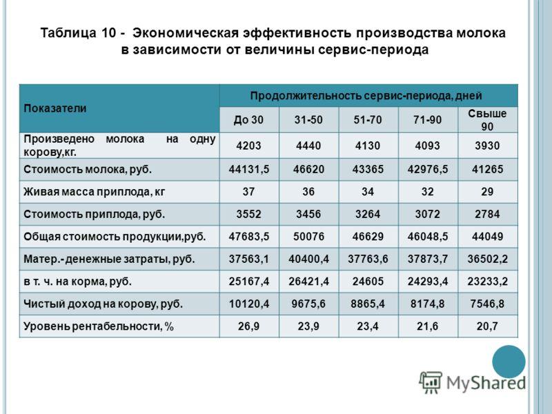 Таблица 10 - Экономическая эффективность производства молока в зависимости от величины сервис-периода Показатели Продолжительность сервис-периода, дней До 3031-5051-7071-90 Свыше 90 Произведено молока на одну корову,кг. 42034440413040933930 Стоимость