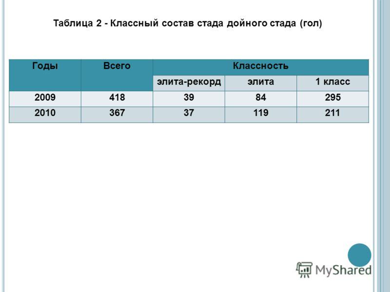 Таблица 2 - Классный состав стада дойного стада (гол) ГодыВсегоКлассность элита-рекордэлита1 класс 20094183984295 201036737119211