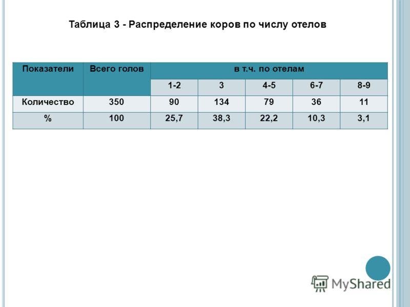Таблица 3 - Распределение коров по числу отелов ПоказателиВсего головв т.ч. по отелам 1-234-56-78-9 Количество35090134793611 %10025,738,322,210,33,1