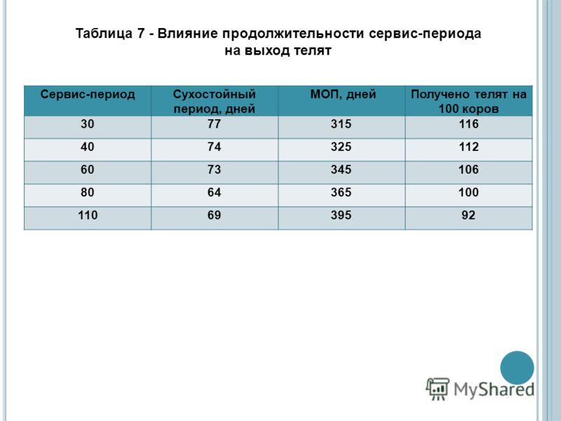 Таблица 7 - Влияние продолжительности сервис-периода на выход телят Сервис-периодСухостойный период, дней МОП, днейПолучено телят на 100 коров 3077315116 4074325112 6073345106 8064365100 1106939592
