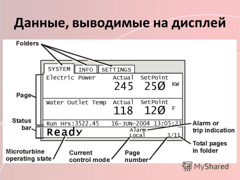 Данные, выводимые на дисплей